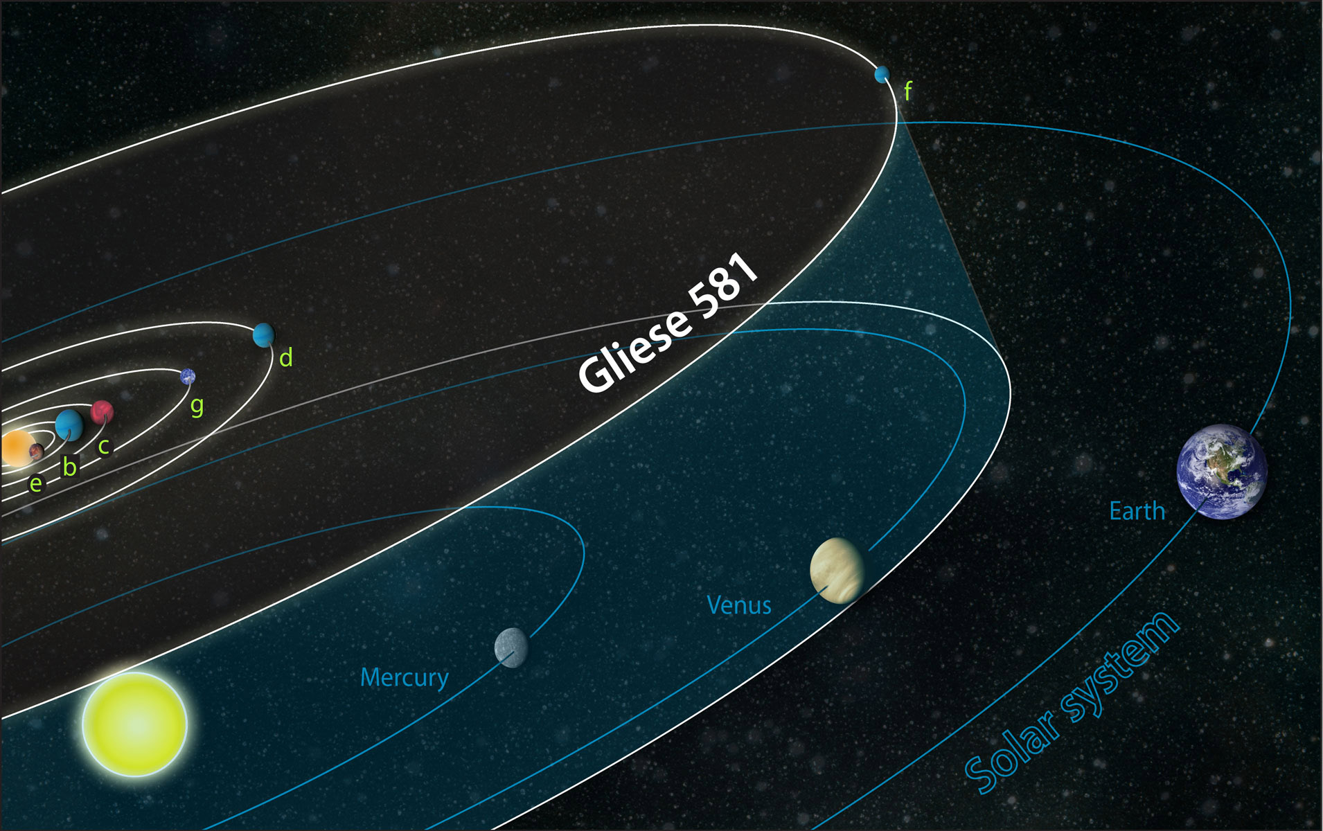 Gliese 581, and the Habitable Planet | tLBL